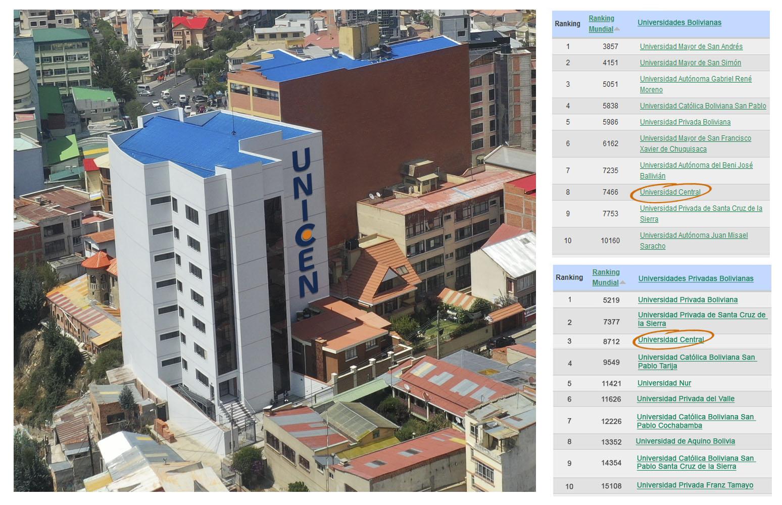 Subimos un peldaño más en el ranking de mejores universidades de Bolivia